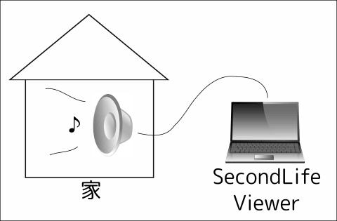 セカンドライフとIoTを組み合わせて仮想ドアベルを作る